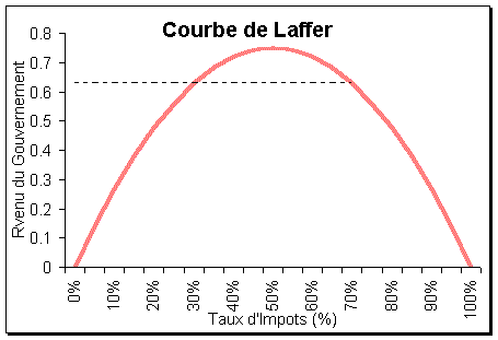 courbe laffer